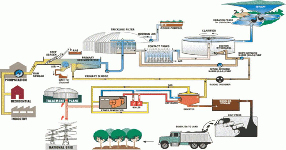 thuyết minh quy trình xử lý nước thải công nghiệp
