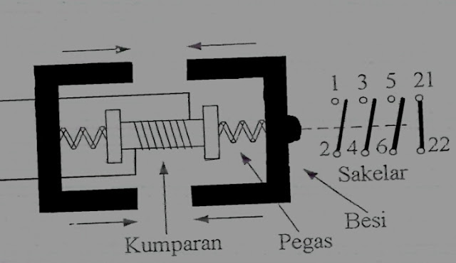 Fungsi Kontaktor Magnet, Konstruksi Dan Cara kerjanya