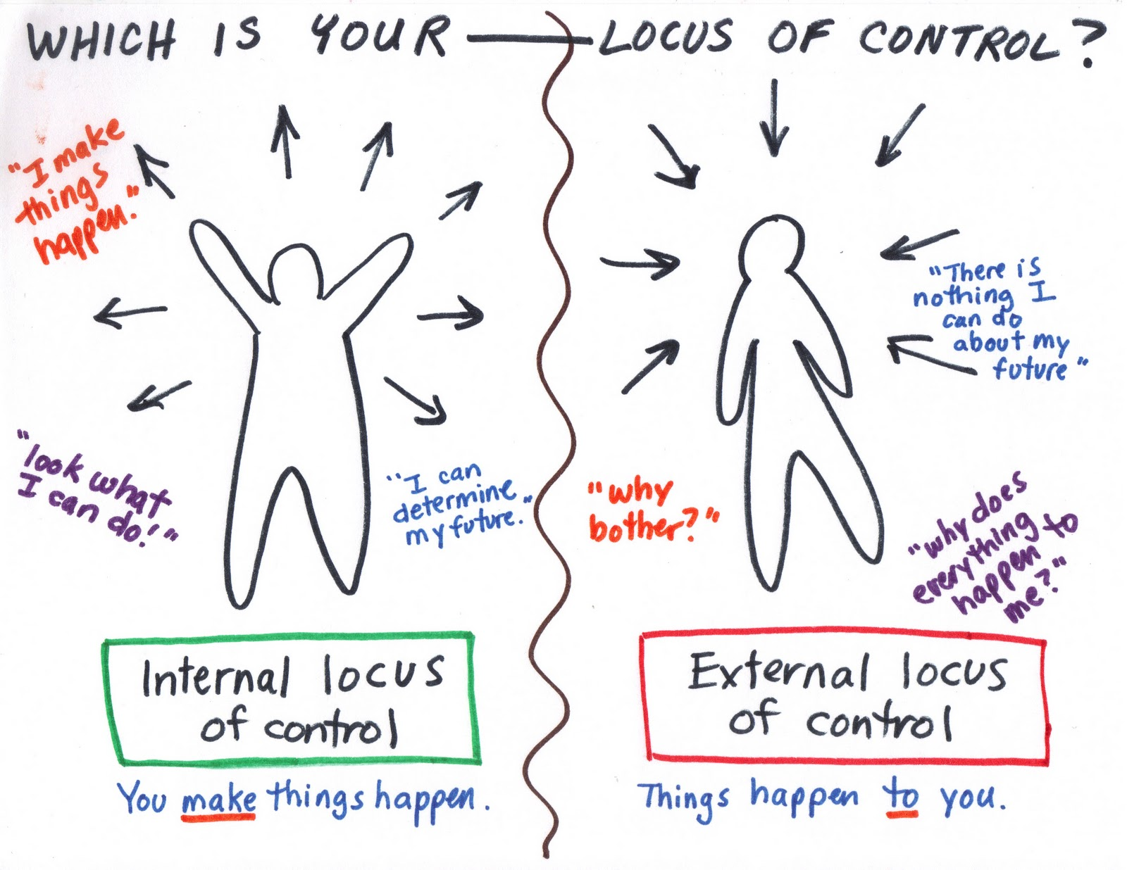 ideas: locus of control?