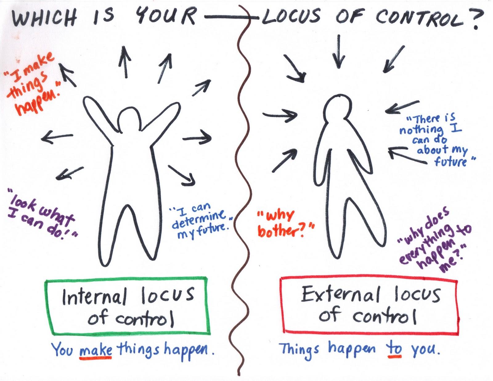 Ideas Locus Of Control