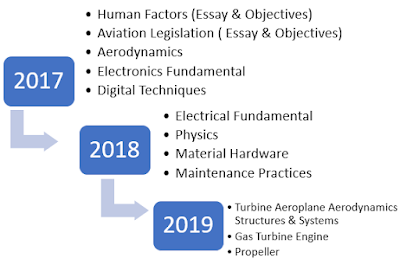 aircraft maintenance practices essay The general tail plane section base number is 30 u3u06191 – u0o35m0 – um01d1000000001 maintenance course – cat a (v2500-a5/me) aircraft general practices structural breakdown and zoning (3) may 10, 2006 page 6 single aisle technical training manual u3u06191 – u0o35m0 – um01d1000000001 section numbers – wing and tail.