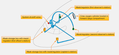 Aircraft Oxygen Systems and Components location diagram