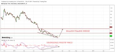 MLPL divergence positif MACD
