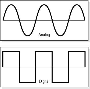 analog versus digital waveforms