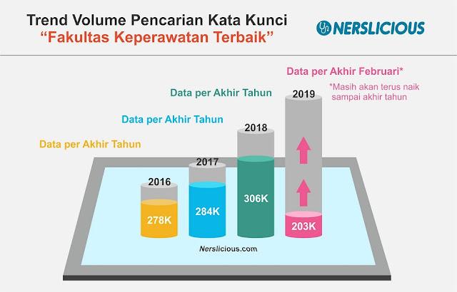Daftar Universitas dan Stikes dengan Jurusan Keperawatan Terbaik di Indonesia Tahun 2019