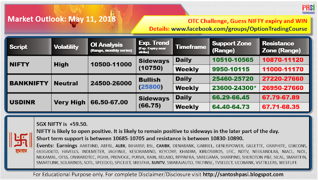 Indian Market Outlook: 20180511