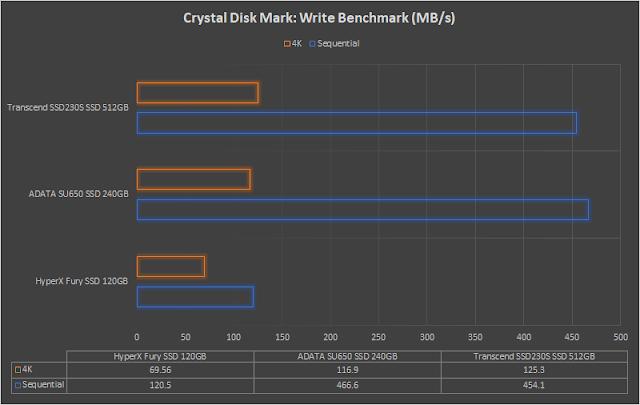 hexmojo-adata-su650-benchmark-2.png (640×405)