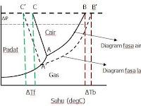 Your chemistry a sifat koligatif larutan kenaikan titik didih dan penurunan titik beku ccuart Images