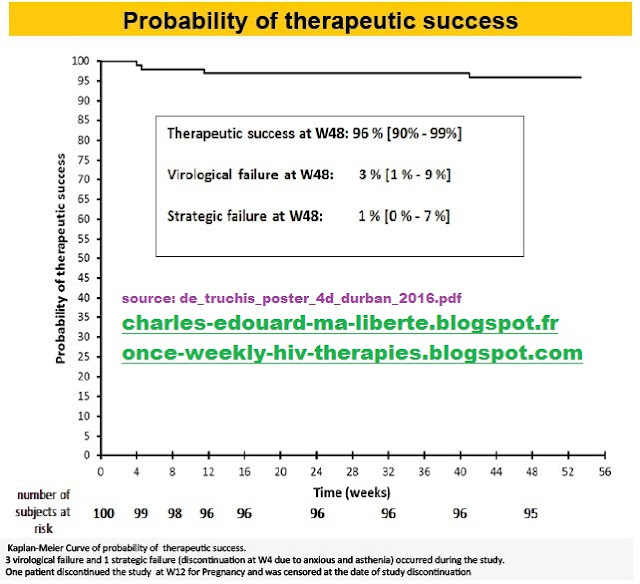 Leibowitch ANRS162-4D NCT02157311 hiv failure trial therapeutic success