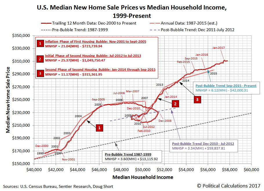 U.S. Trailing Twelve Month Average of Median New Home Sale Prices versus Median Household Income, December 2000 through March 2017