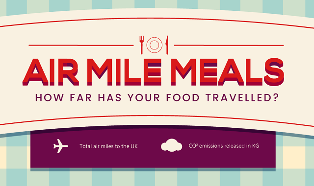 Air Mile Meals - How Far Has Your Food Travelled?