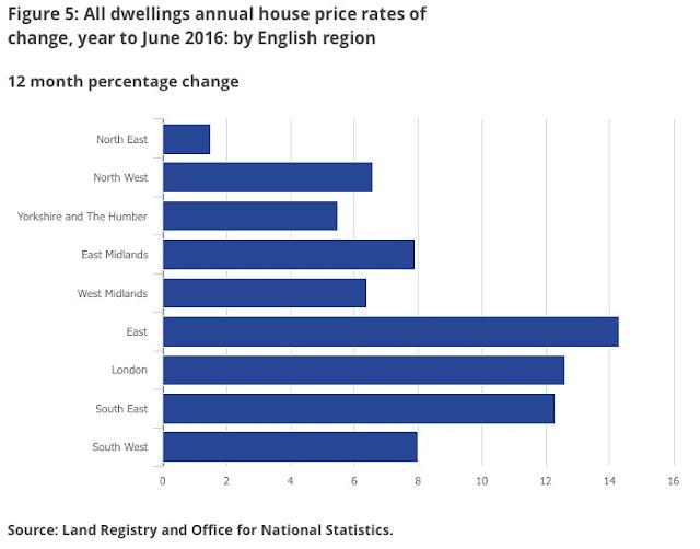 regional house price growth june 16