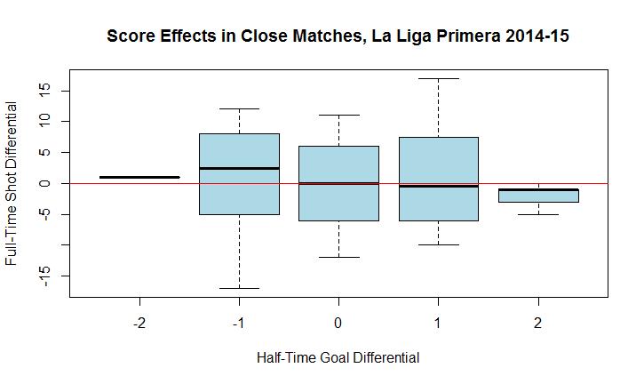Fitba Fancy Stats: Score effects in European football