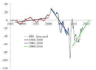 Economics as Classical Mechanics: Price of steel and iron