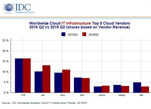 Converge! Network Digest: IDC: Worldwide Cloud IT
