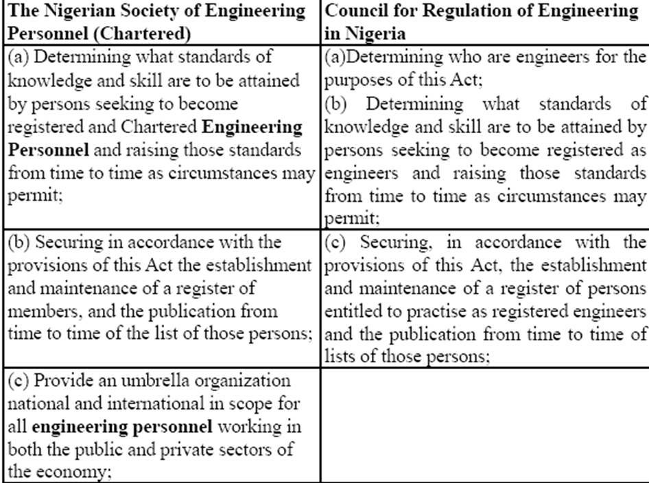CHARTER FOR THE NIGERIAN SOCIETY OF ENGINEERS AND THE ENGINEERING PROFESSION IN NIGERIA