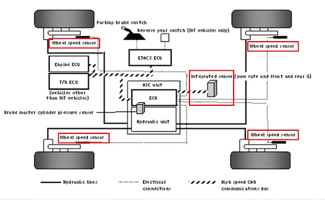 Hill Start Assist Control-Diagram Sistem dan Sensor