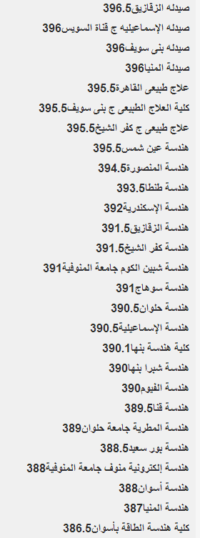 نتيجة تنسيق المرحلة الأولى للقبول بالجامعات 2014 اليوم السابع
