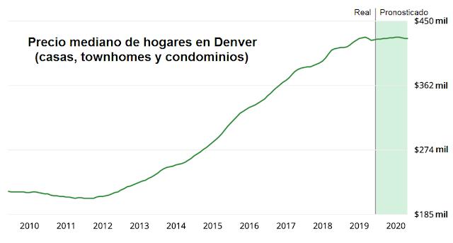 precios de hogares en Denver