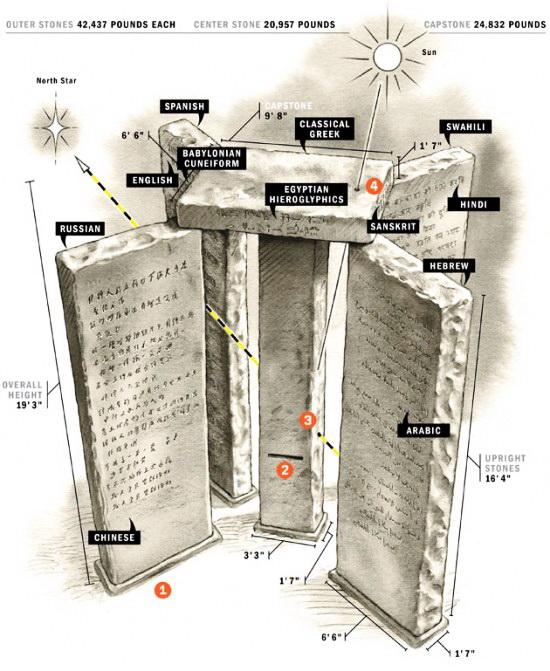 Ff Guidestones3 F1 E1289520719926 American Stonehenge - Monumentul Din Georgia Si Noua Ordine Mondiala