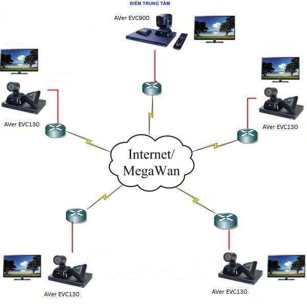 Sơ đồ kết nối thiết bị hội nghị truyền hình 10 điểm