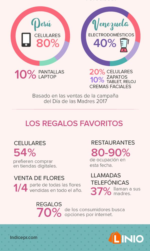 Estadísticas-regalos-Día-de-las-Madres-LATAM