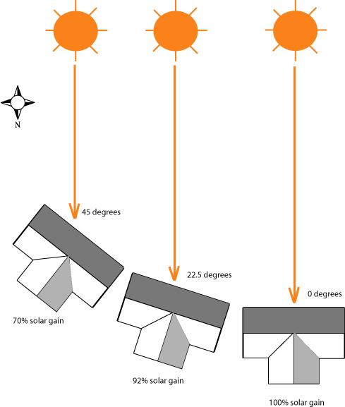 Passive solar design and the passive house for Passive solar home designs
