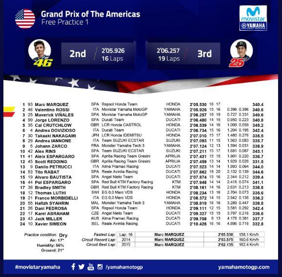 Hasil FP1 & FP2 MotoGP Austin Amerika Serikat 2018