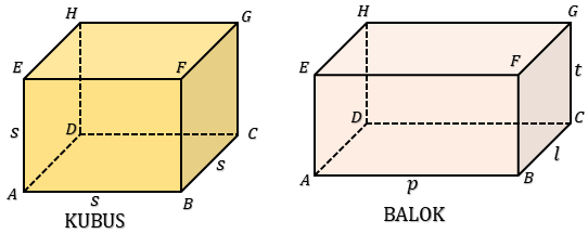 rumus-luas-permukaan-kubus-dan-balok
