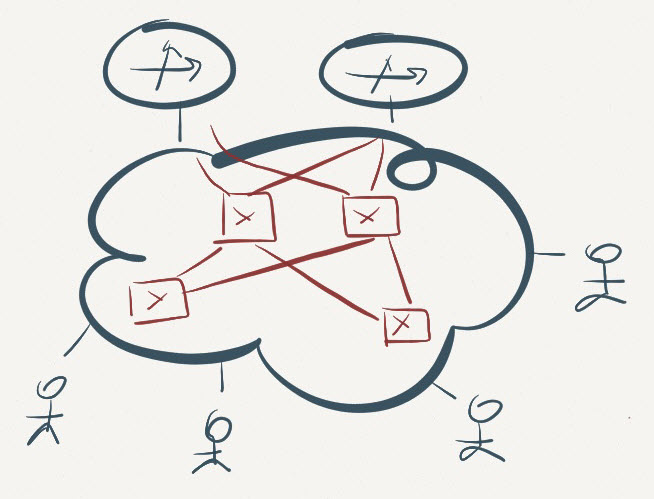 VRRP, Anycasts, Fabrics and Optimal Forwarding « ipSpace net blog