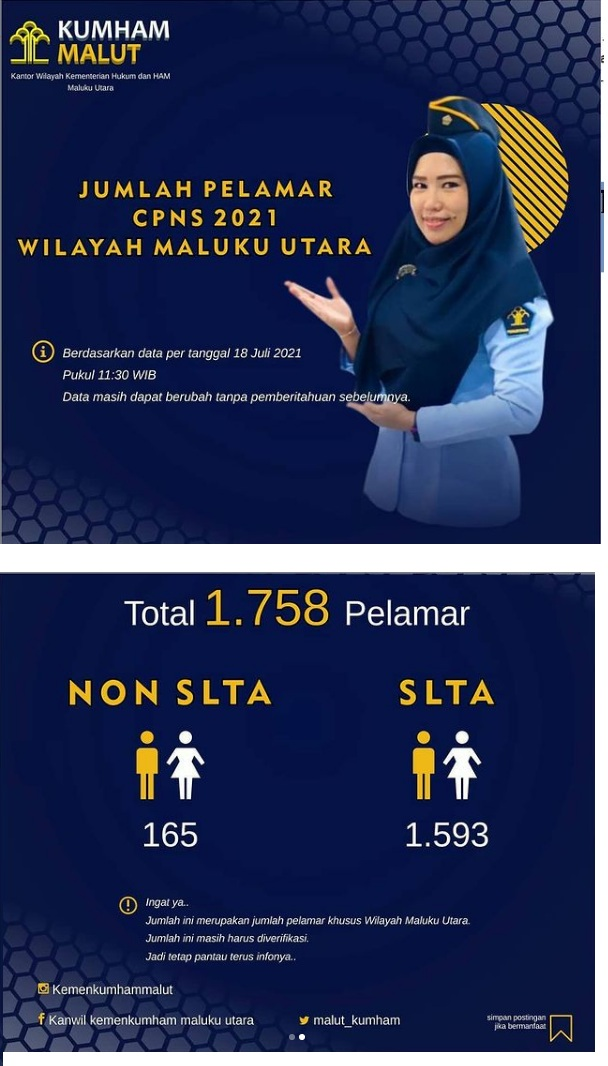 Jumlah Pelamar CPNS Kemenkumham Malut Formasi SLTA dan Non SLTA