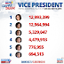 Philippines 2016 Massive Cheating on VP Race