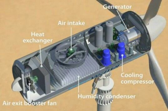 Electrical And Electronics Engineering  Wind Turbine