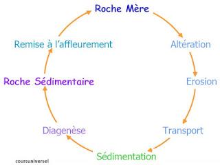 cours géodynamique externe