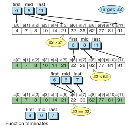 how to use binary search