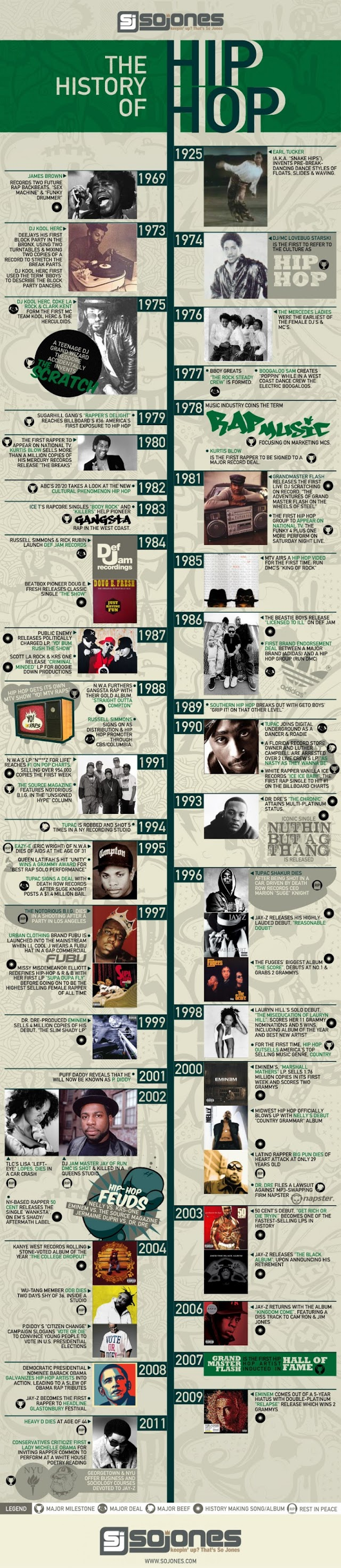 Historical Timeline of Hip Hop dating back from 1925 to 2011