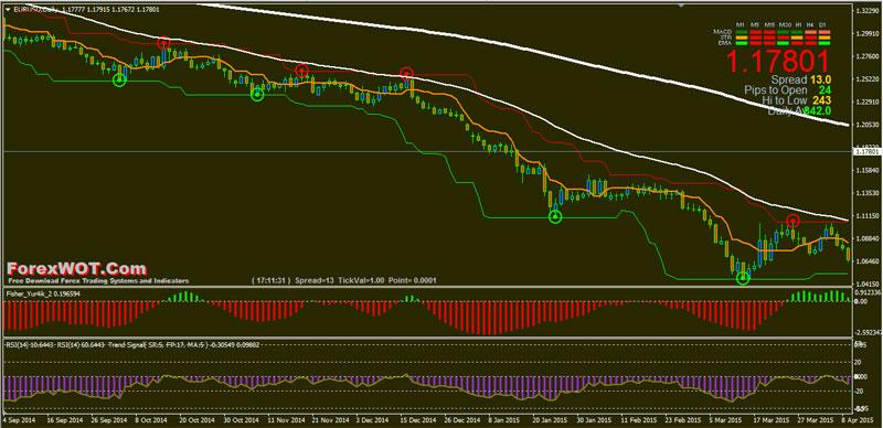 Forex-50-200-EMA-Trading