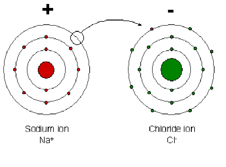 dot diagram element chlorine south pontotoc biology: basic chemistry study guide