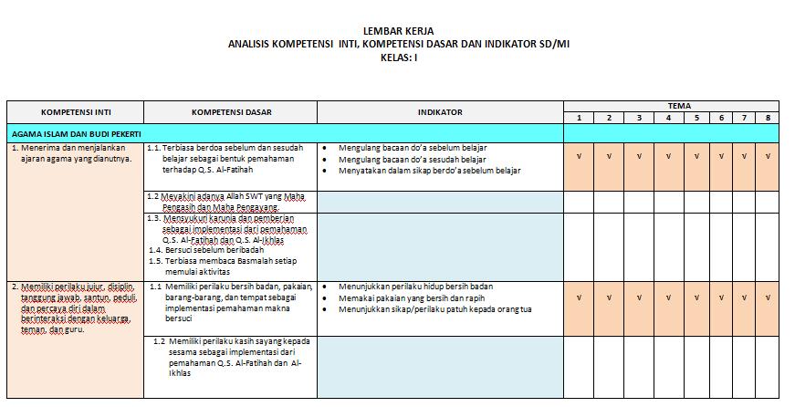 Format Analisis Skl Ki Dan Kd Serta Indikator Lengkap Pemetaan Kelas 1 Sd Mi Kurikulum 2013