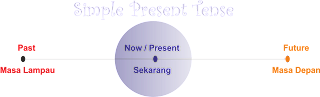 Simple Present Tense - Meaning, Function, and Form of Simple Present Tense.