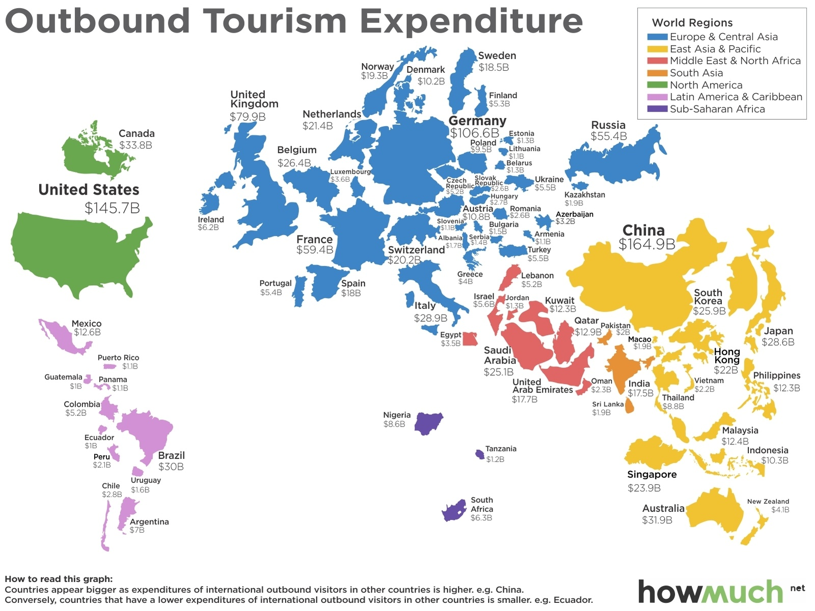 Outbound Tourism Expenditure