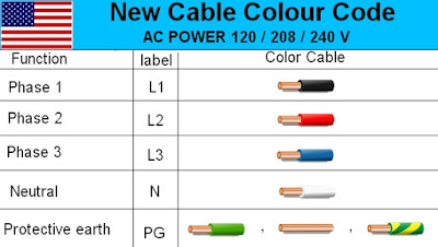 Electric Wire Color Code Usa | www.picturesso.com on doors colors, bathrooms colors, gutters colors, walls colors, furniture colors, safety colors, wire colors, electrical switches colors, photography colors, carpeting colors, electrical receptacle colors, electrical plug colors, electrical cable colors, electrical conduit colors, electrical diagram, electrical device colors, electrical color code, fuse colors, metal colors, drainage colors,