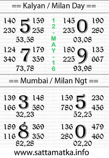 Satta Matka :: Today Kalyan Matka Result Tips Chart [12-May]