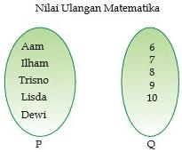 Pengertian fungsi dan macam macam fungsi dalam matematika a memiliki pasangan yang tepat pada masing masing anggota himpunan b contoh lain dari relasi bisa kalian lihat pada diagram panah berikut ini ccuart Choice Image