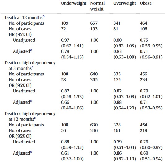 図:肥満と脳内出血の予後