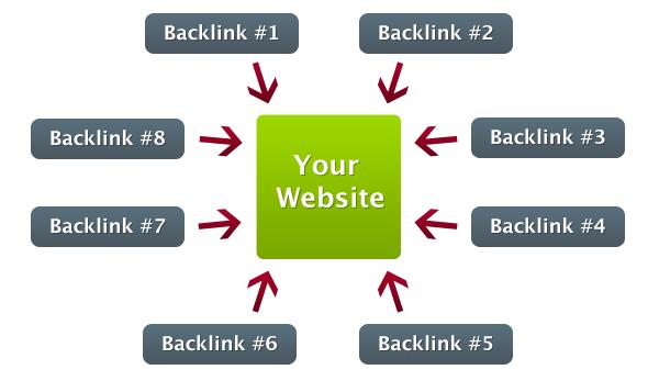 yaitu link yang masuk ke sebuah situs web atau halaman web Cara Mendapatkan Backlink Berkualitas