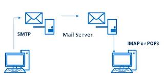 Mengenal mail server dan fungsinya untuk pemula