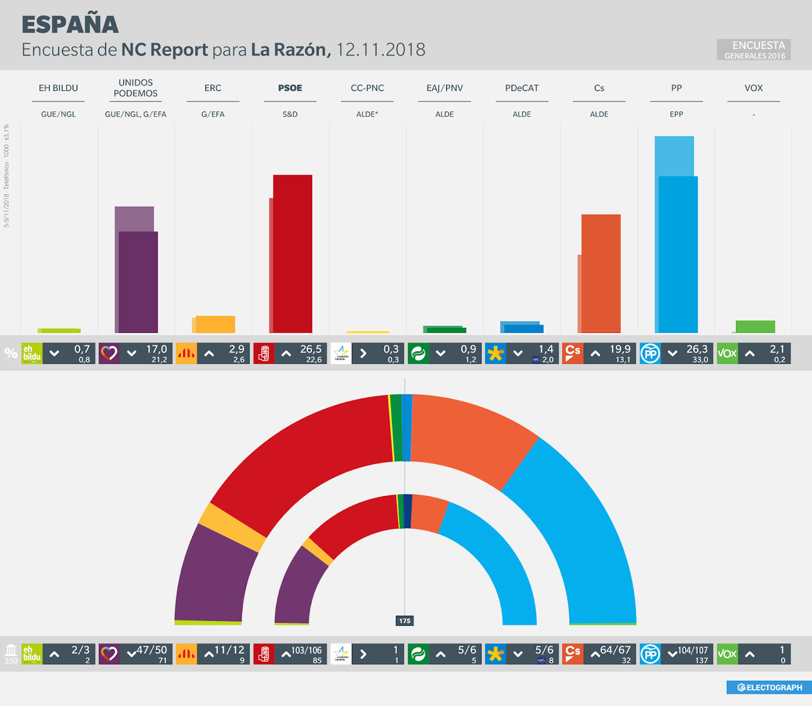 Gráfico de la encuesta para elecciones generales en España realizada por NC Report para La Razón en noviembre de 2018