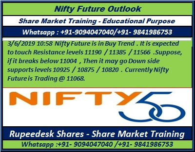 FREE STOCKS AND NIFTY TIPS - RUPEEDESK: Today's Nifty