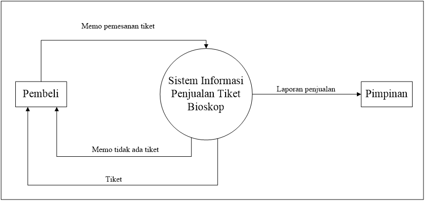 Contoh Class Diagram Pemesanan Tiket Bioskop Wiring Diagram And